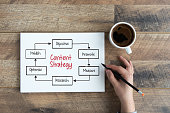 istock CONTENT STRATEGY CONCEPT 1143247976
