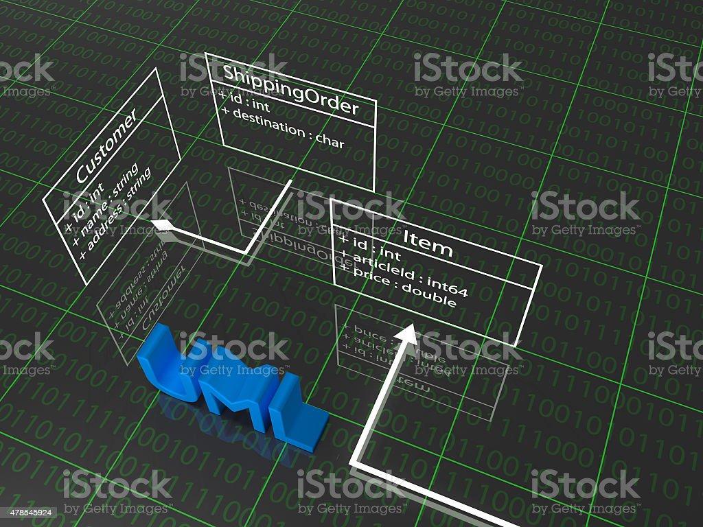 UML stock photo