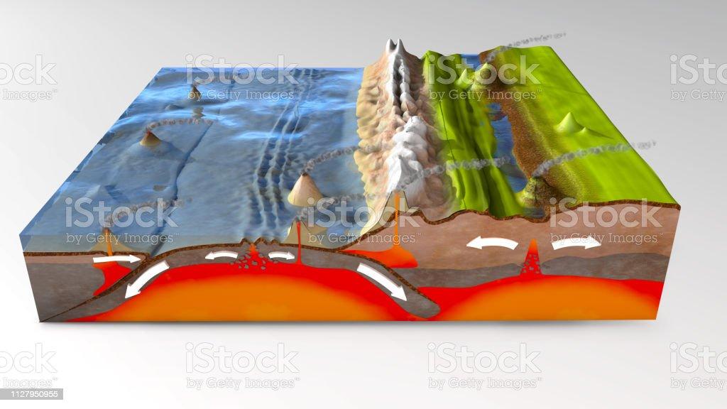 ilustração 3D de uma secção de terreno científico para explicar deslizamento e placas tectônicas - foto de acervo