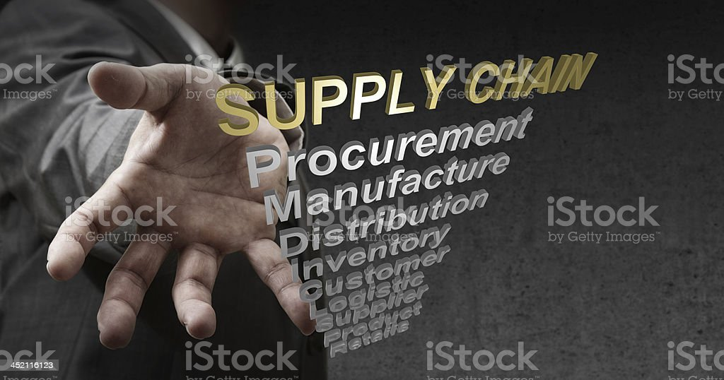 3d text supply chain and related words as concept royalty-free stock photo