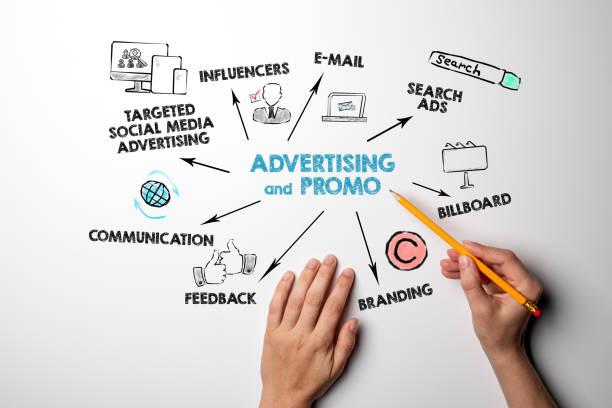 Werbe- und Promo-, Vertriebs-, Content-, Marketing- und Erfolgskonzept – Foto