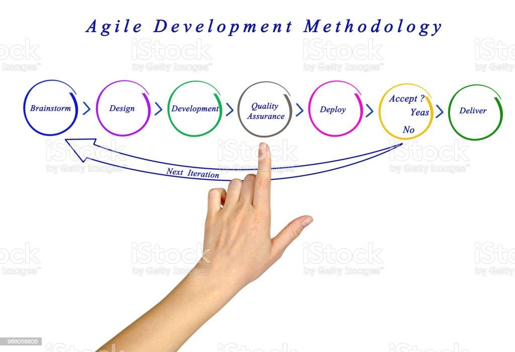 Agil utvecklingsmetodik - Royaltyfri Agil systemutveckling Bildbanksbilder