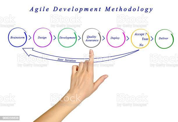 Agil Utvecklingsmetodik-foton och fler bilder på Agil systemutveckling