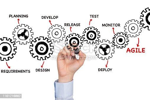 istock Agile Strategies 1161216862