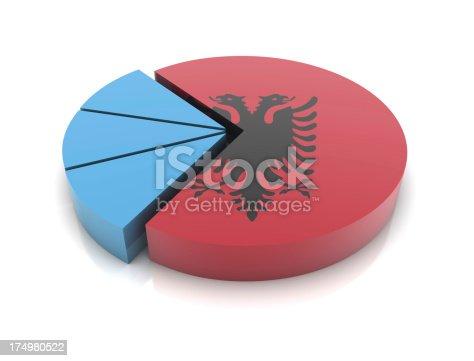 Albania Flag on Pie Chart