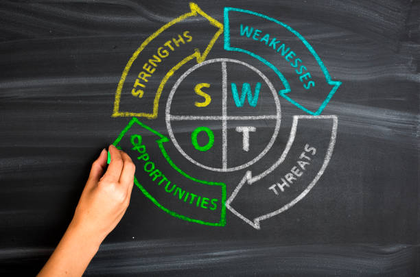 swot analysis business strategy management - decrepitude stock pictures, royalty-free photos & images