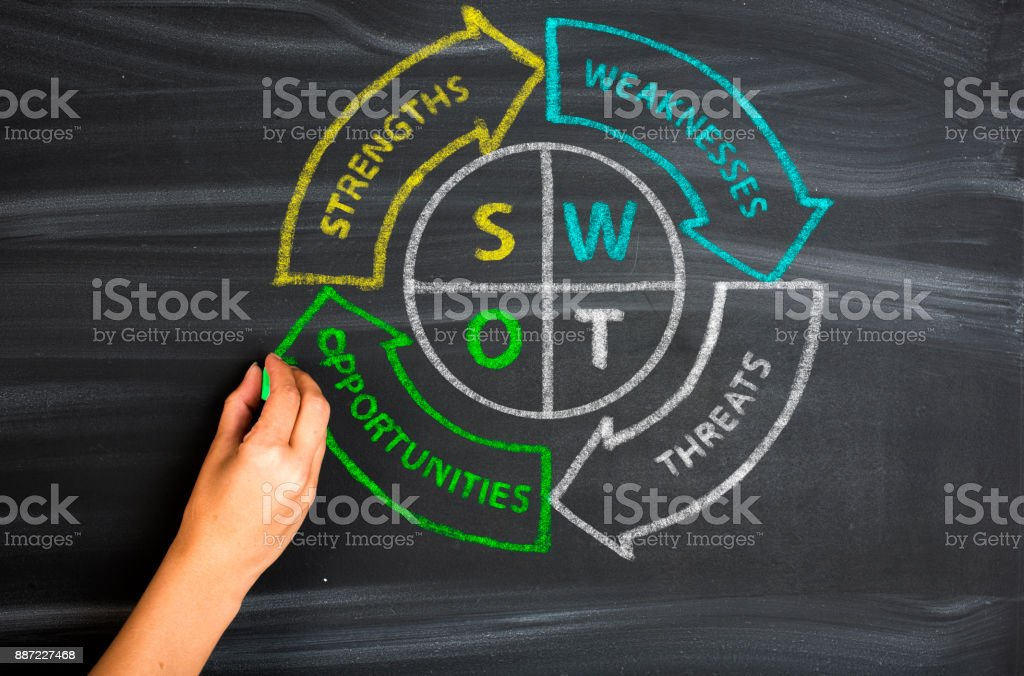 SWOT analysis business strategy management stock photo