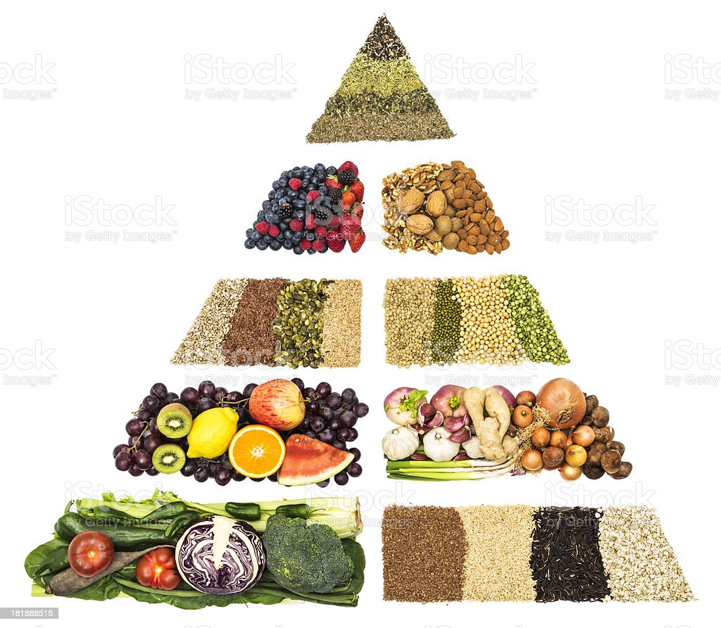 Anti cancer food pyramid royalty-free stock photo