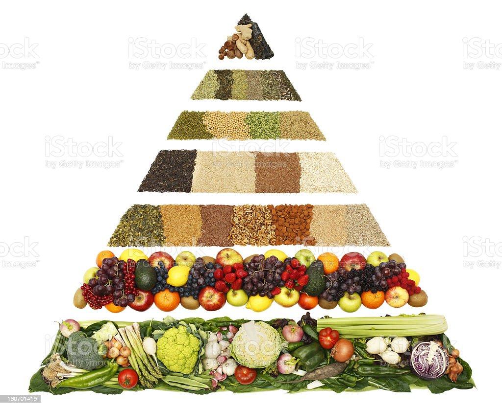 Anticancer Food Pyramid stock photo