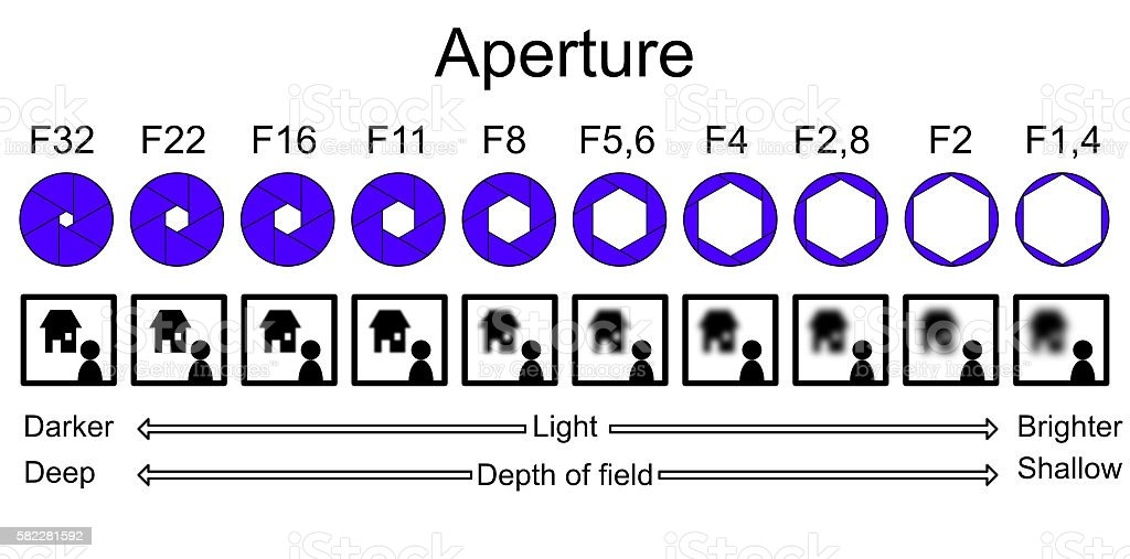 Aperture infographic explaining depth of field stock photo