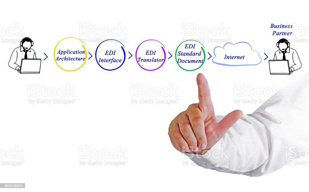 EDI アプリケーション アーキテクチャ - アクセスしやすいのロイヤリティフリーストックフォト