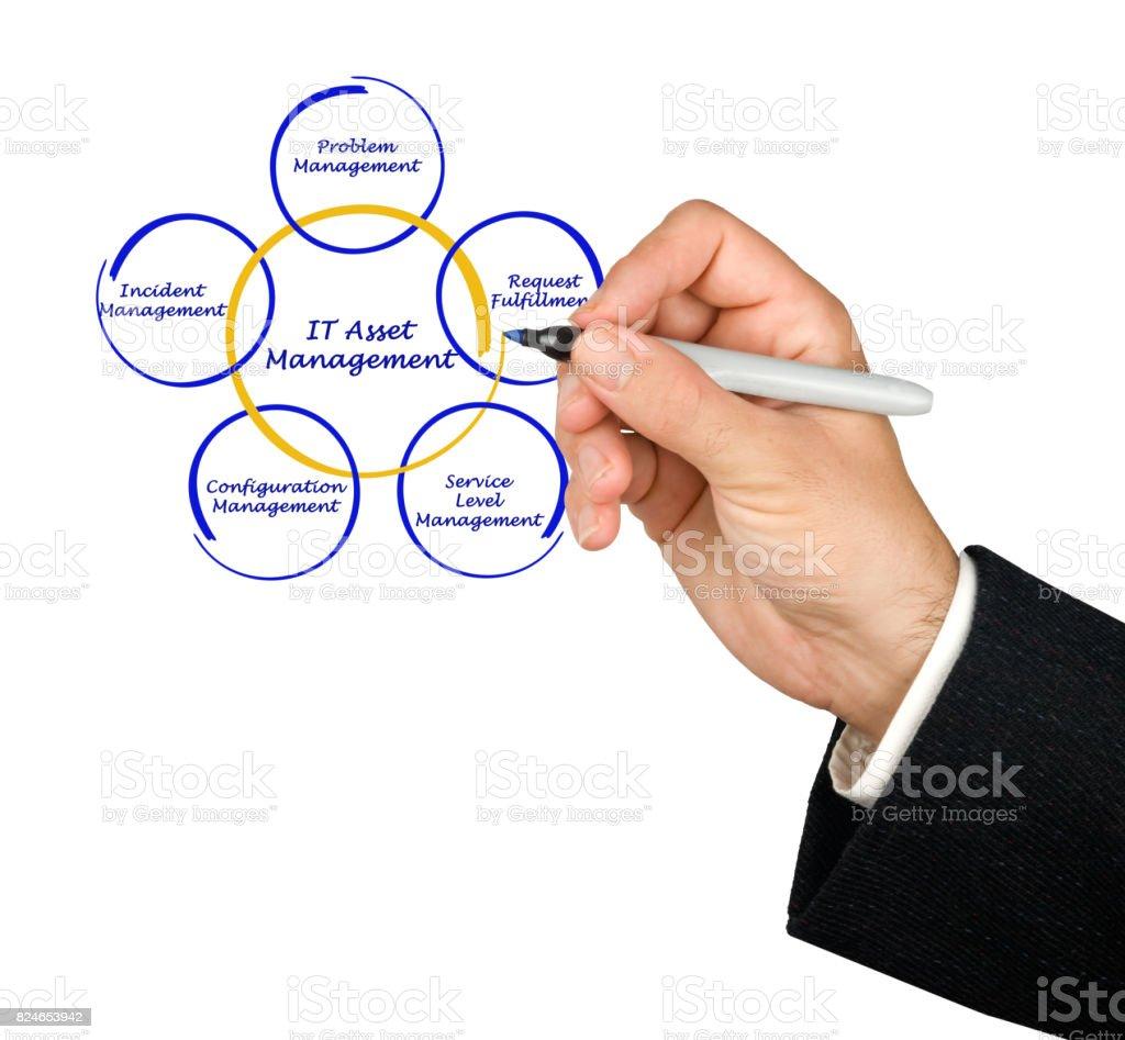 IT Asset Management stock photo