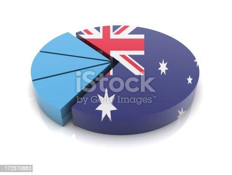 Australia Flag on Pie Chart