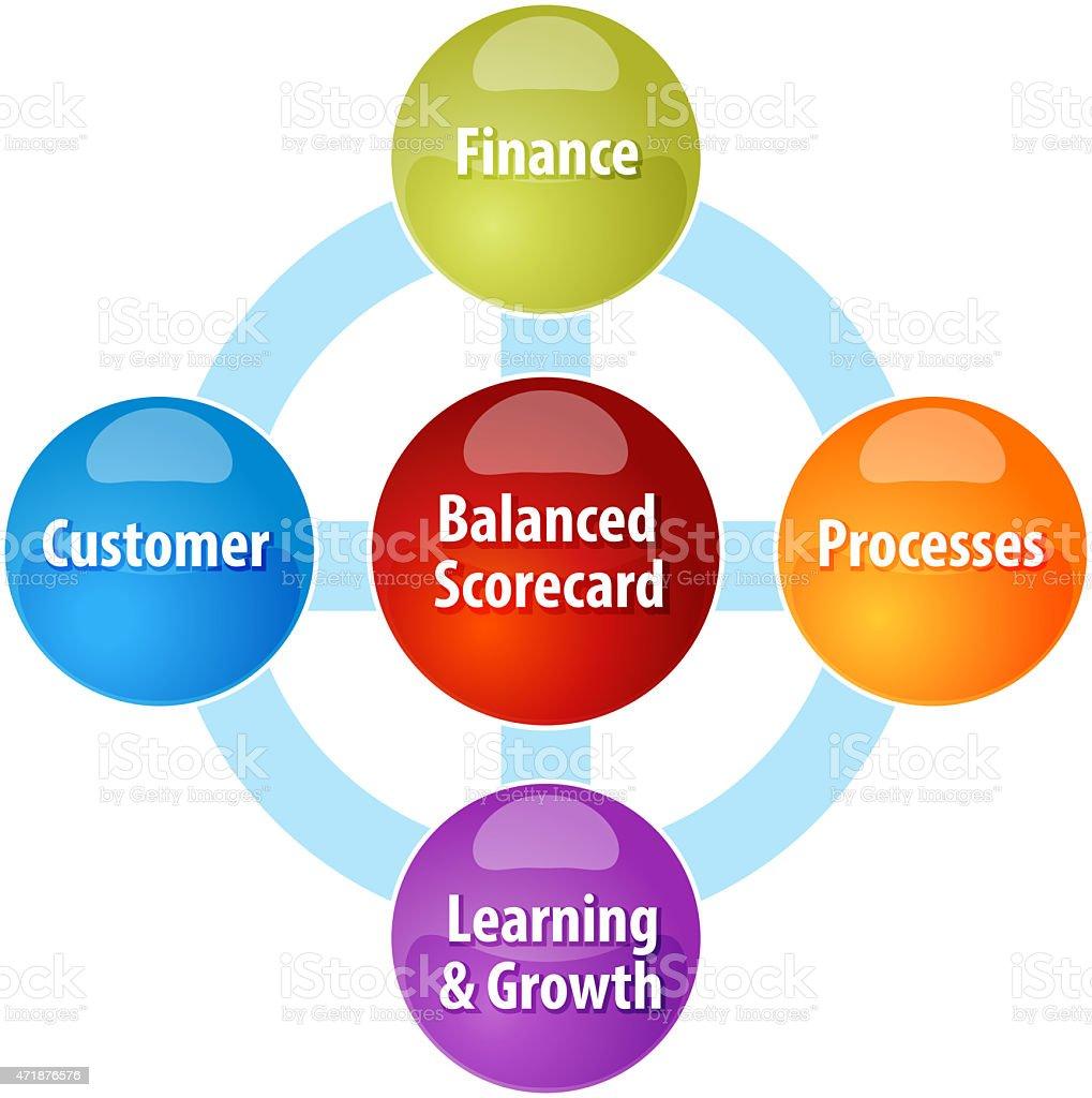 Balanced scorecard business diagram illustration stock photo