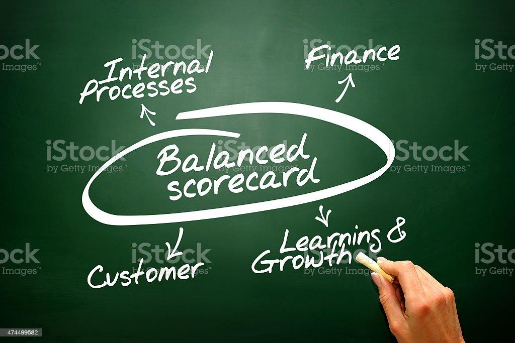 Balanced scorecard diagram stock photo