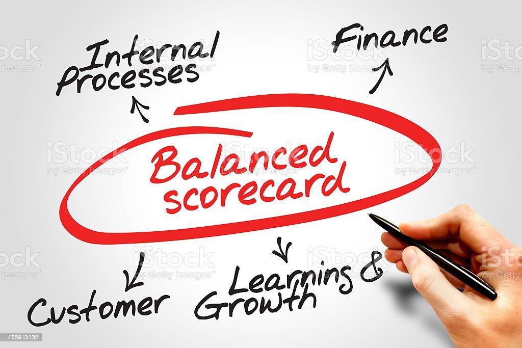 Balanced scorecard stock photo