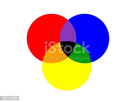 istock basic three circle of primary colors overlapped isolated on white background 932137824