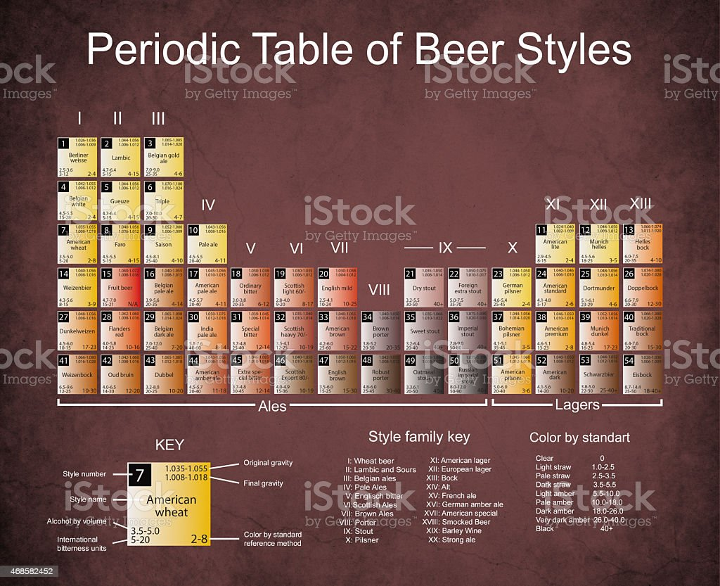 Beer Periodic Tabel on Dark Edged Paper stock photo