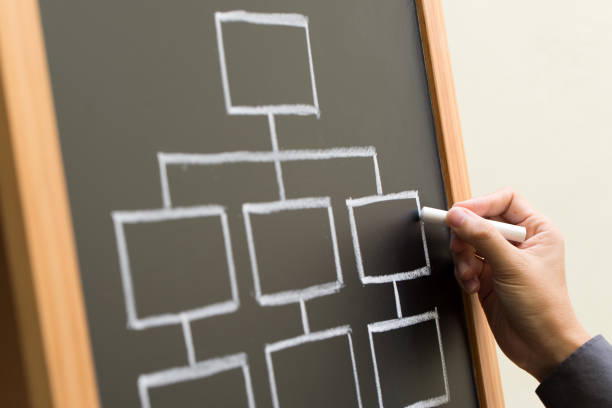 blank chart on chalkboard - organizational chart stock photos and pictures