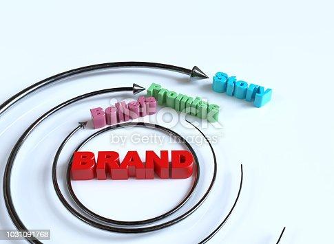 843789992istockphoto Brand Beliefs Promise Story 1031091768
