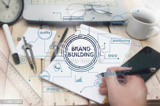 874270826istockphoto Brand Building, Business Marketing Words Quotes Concept 1128572000