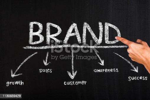 843789992istockphoto Brand Building 1130659429