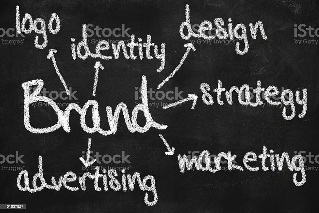 Brand concept on chalkboard stock photo