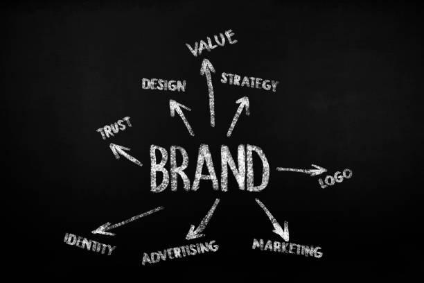 Marken-Konzept. – Foto
