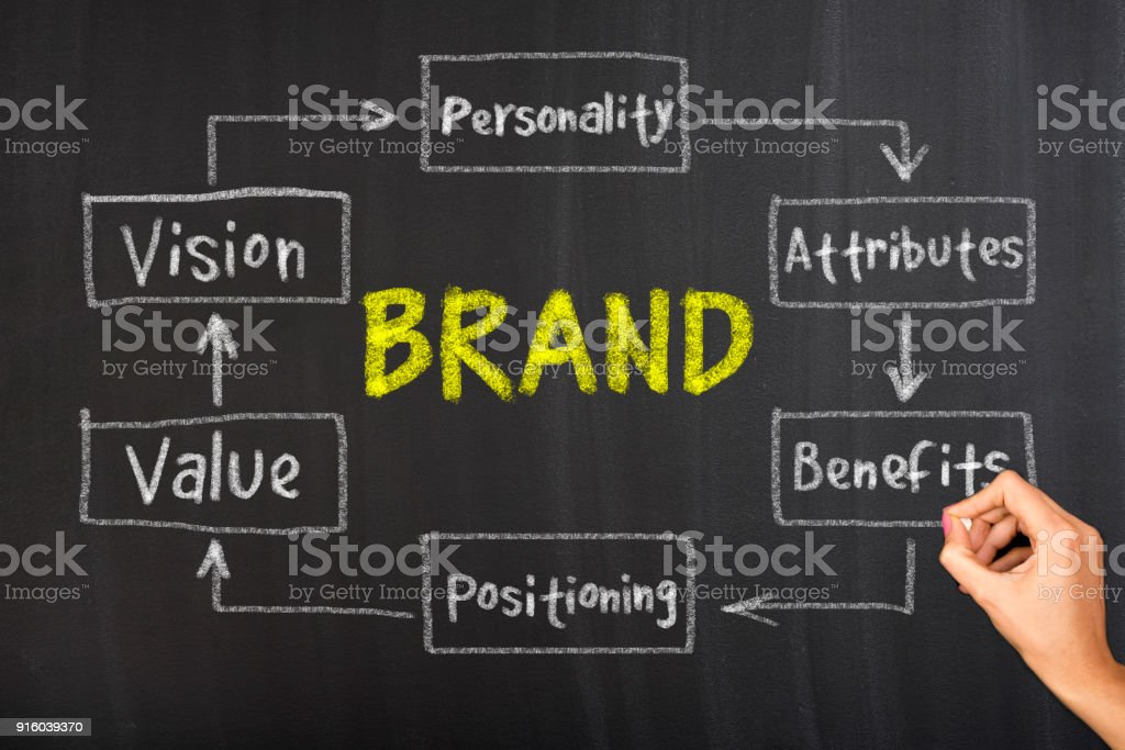 Brand diagram stock photo