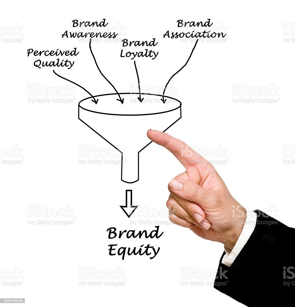 Brand equity stock photo