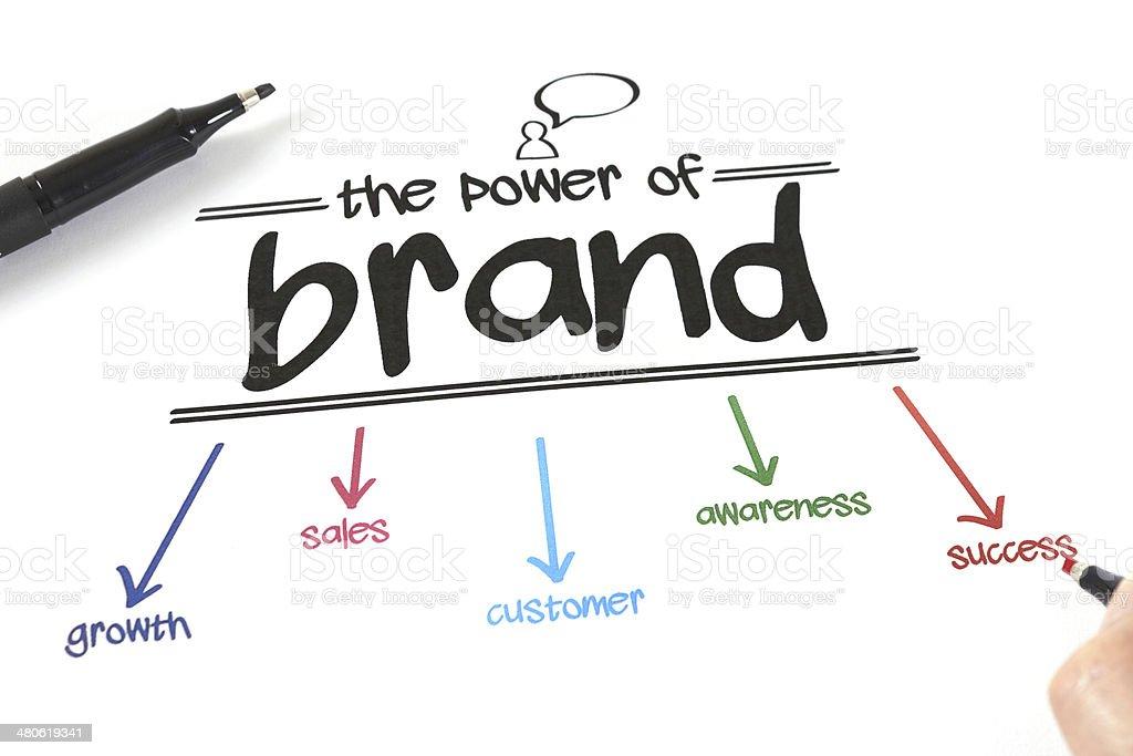 Brand stock photo
