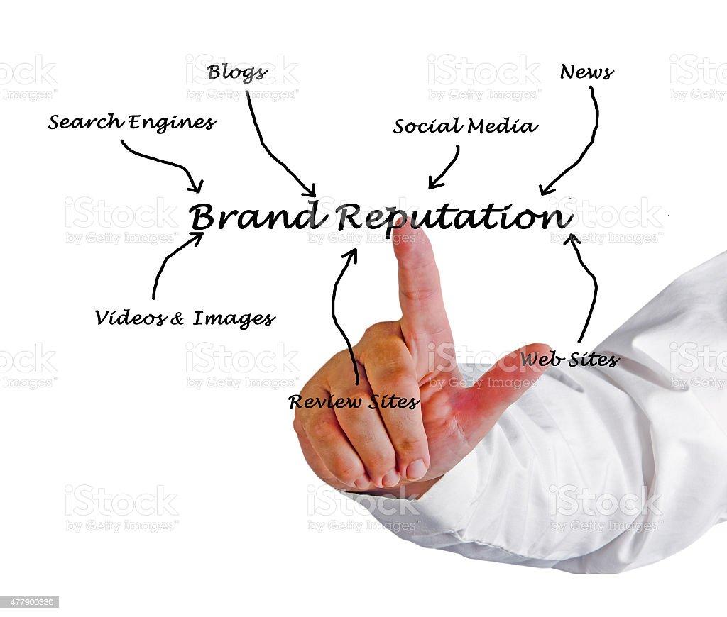 Reputazione del marchio - foto stock