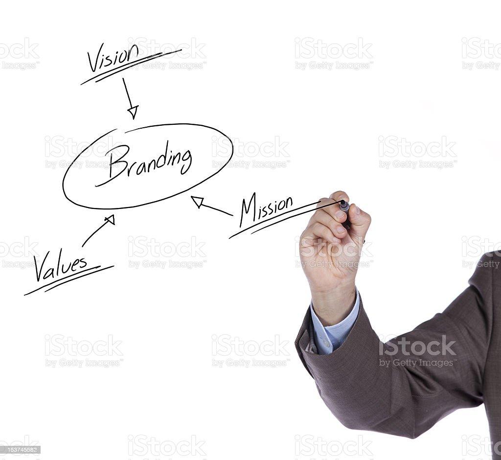 Branding solution schema royalty-free stock photo