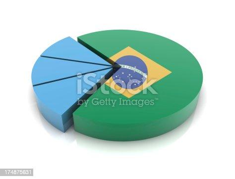 Brazil Flag on Pie Chart