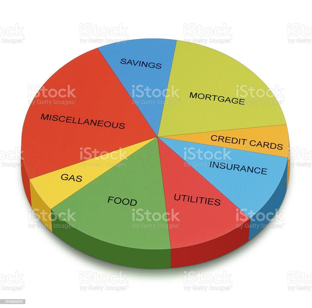 Budget Pie Chart royalty-free stock photo