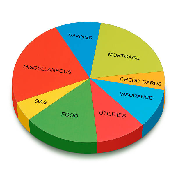 Royalty free budget pie chart home finances consumerism for H furniture pie chart
