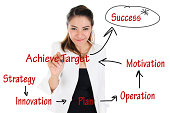 istock Business Achievement Concept 450362417