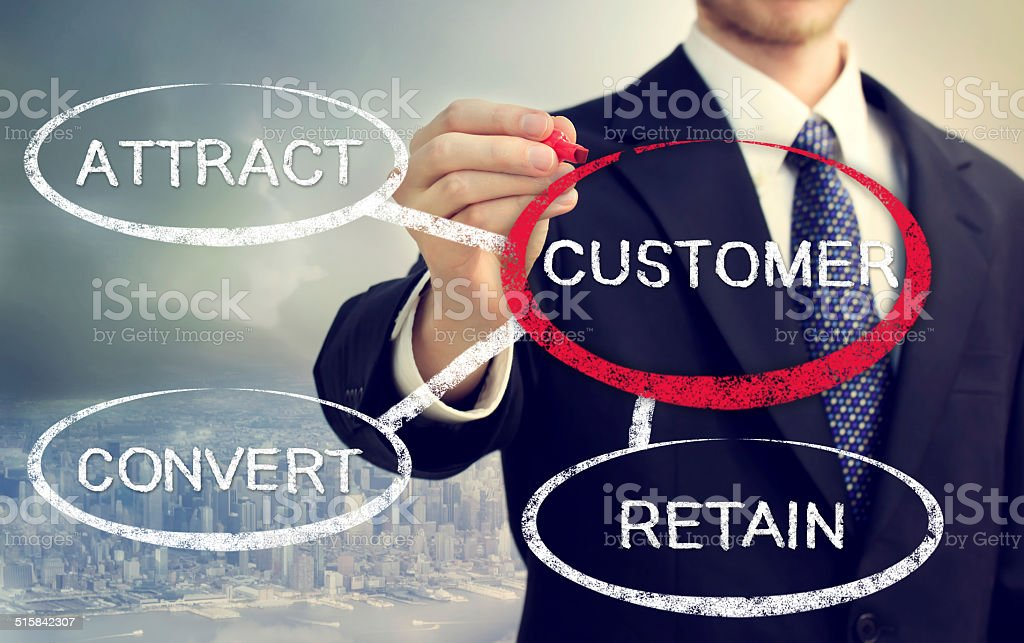 Business concept of Attract, Convert, Retain stock photo