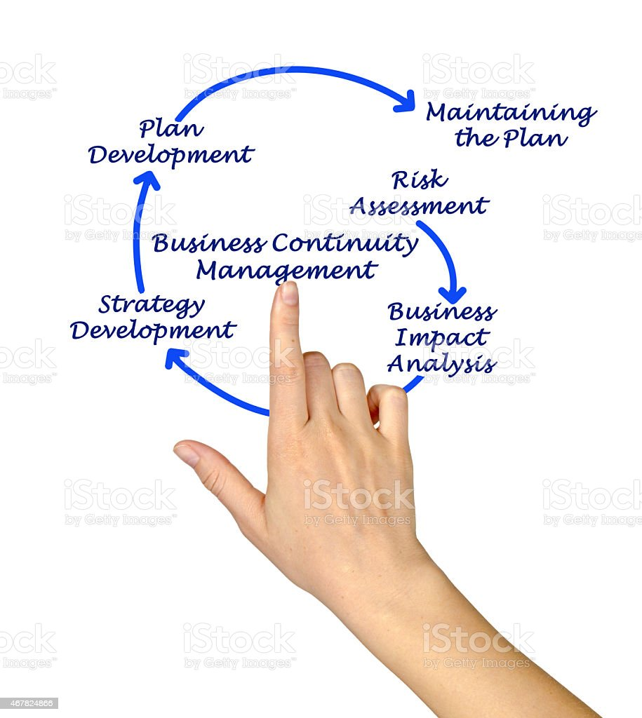 Business Continuity Management Steps stock photo