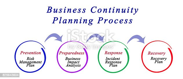 istock Business Continuity Planning Process 825643604