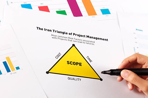 business graphs and charts - project management triangle - projektledning bildbanksfoton och bilder