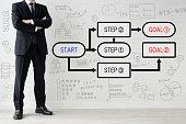 働くプロセスを考えるビジネスマン