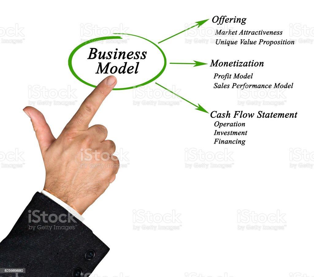 Business Model stock photo