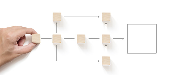 Business process and workflow automation with flowchart. Hand holding wooden cube block arranging processing management