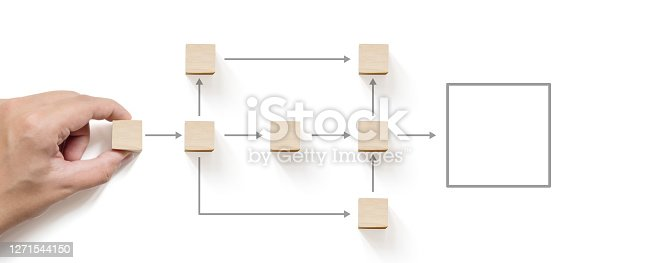 istock Business process and workflow automation with flowchart. Hand holding wooden cube block arranging processing management 1271544150