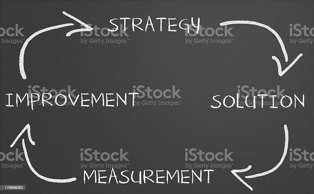 Business strategy improvement diagram stock photo