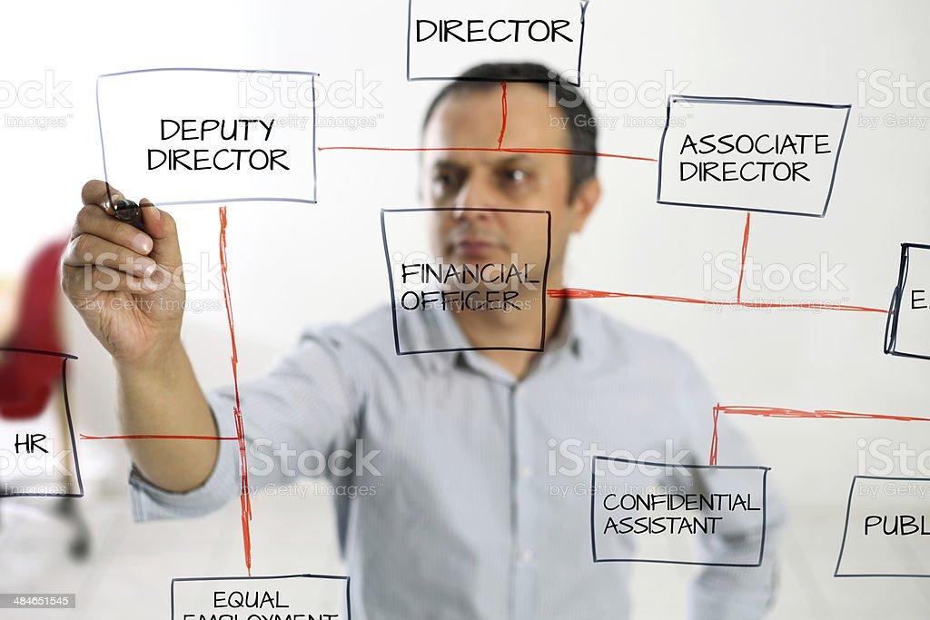 Businessman drawing management organization chart.