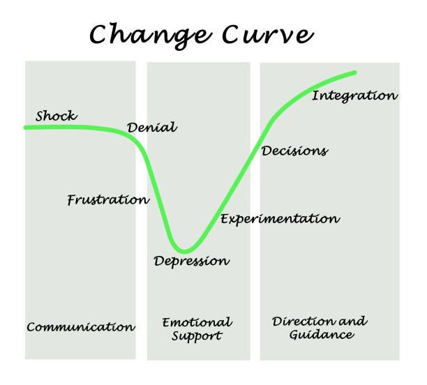 Cтоковое фото Change Curve
