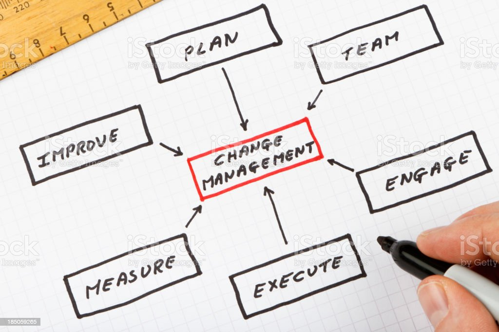 Change Management Process Diagram royalty-free stock photo