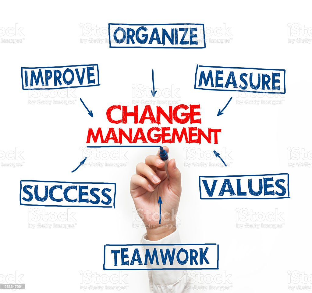 Change managment felt tip pen concept (Click for more) stock photo